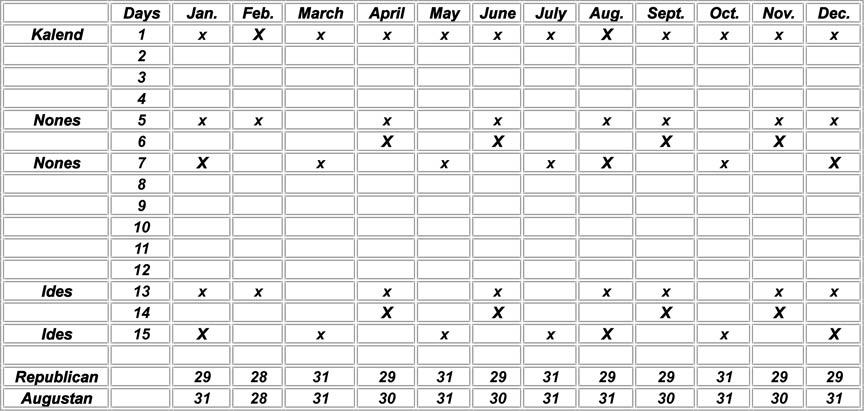 Roman Calendar.Derivation Of Roman Calendars Enoch Solar Calendar