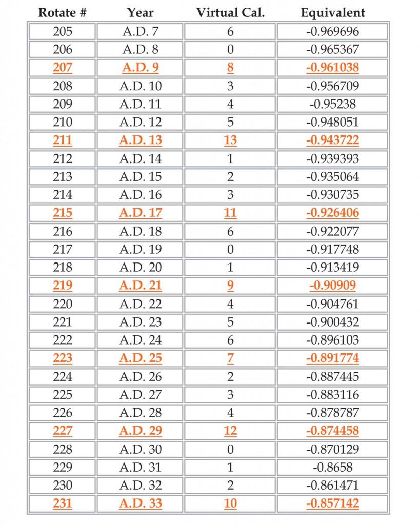 years10bc-ad33-2