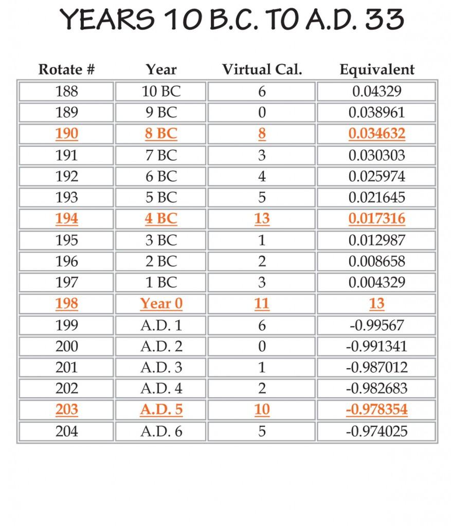 years10bc-ad33